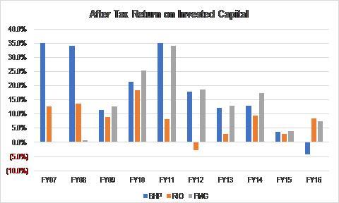 Jackson - return on capital chart