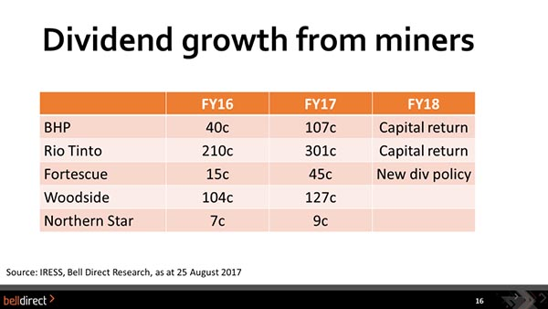 Lee Dividend growth of miners