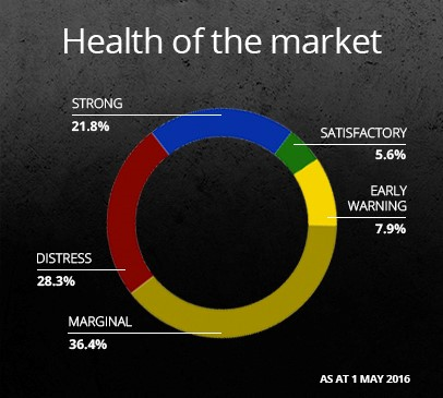 Health of the market