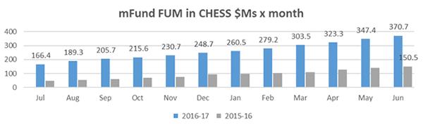 mfund growth chart