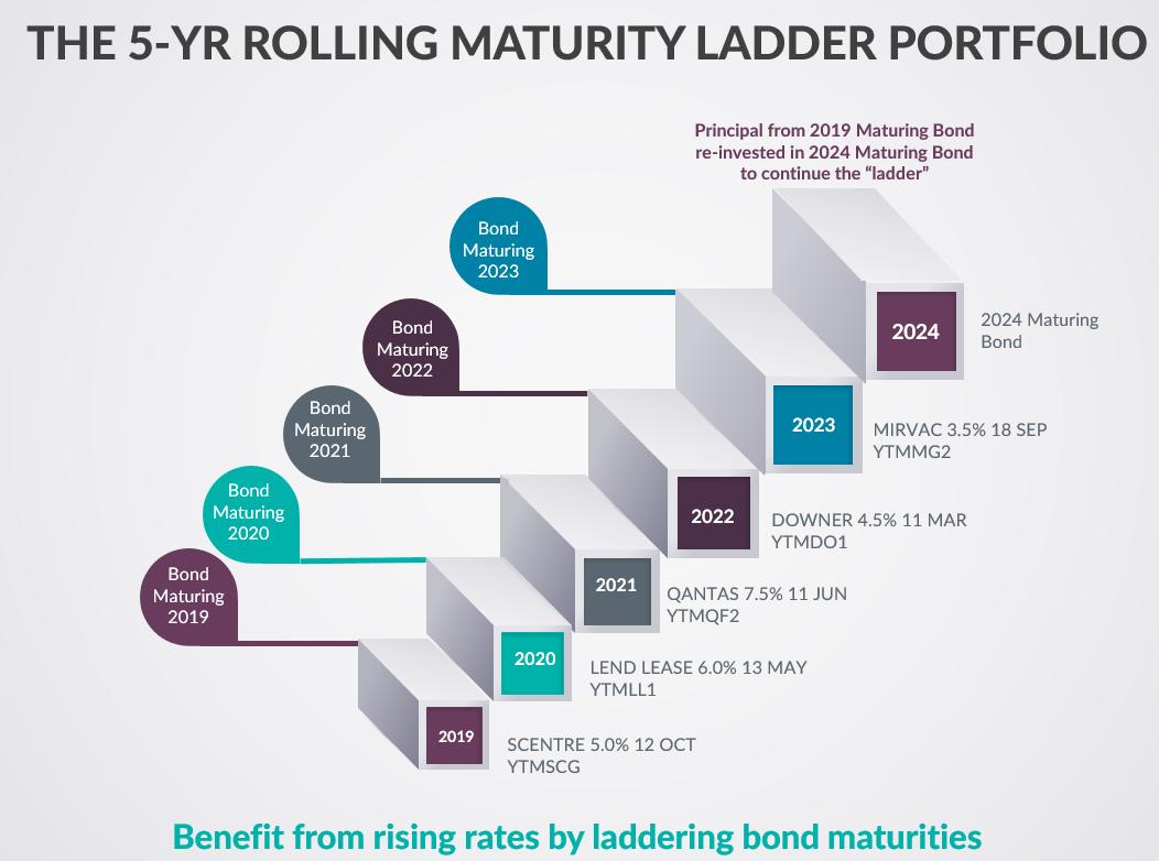 Getting a better yield through corporate bonds - ASX