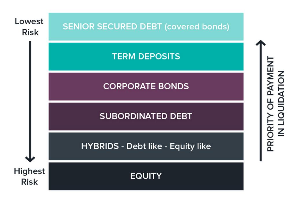 how to buy corporate bonds in australia