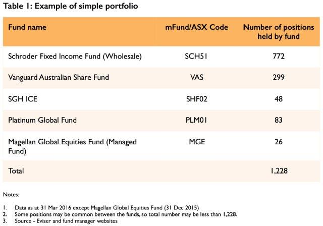 Table of simple portfolio