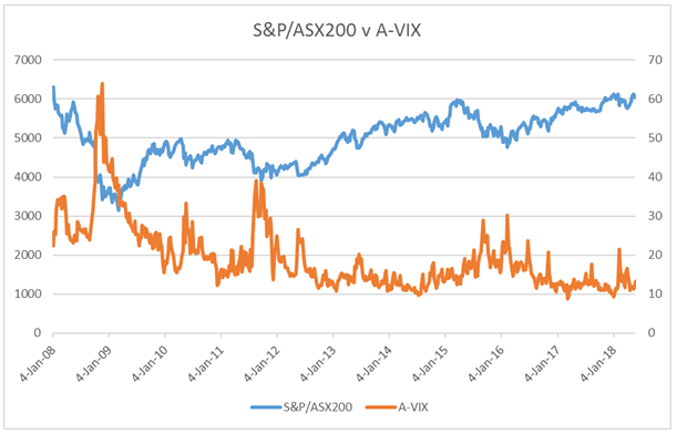 How Understanding Volatility Can Help Your Trading Asx