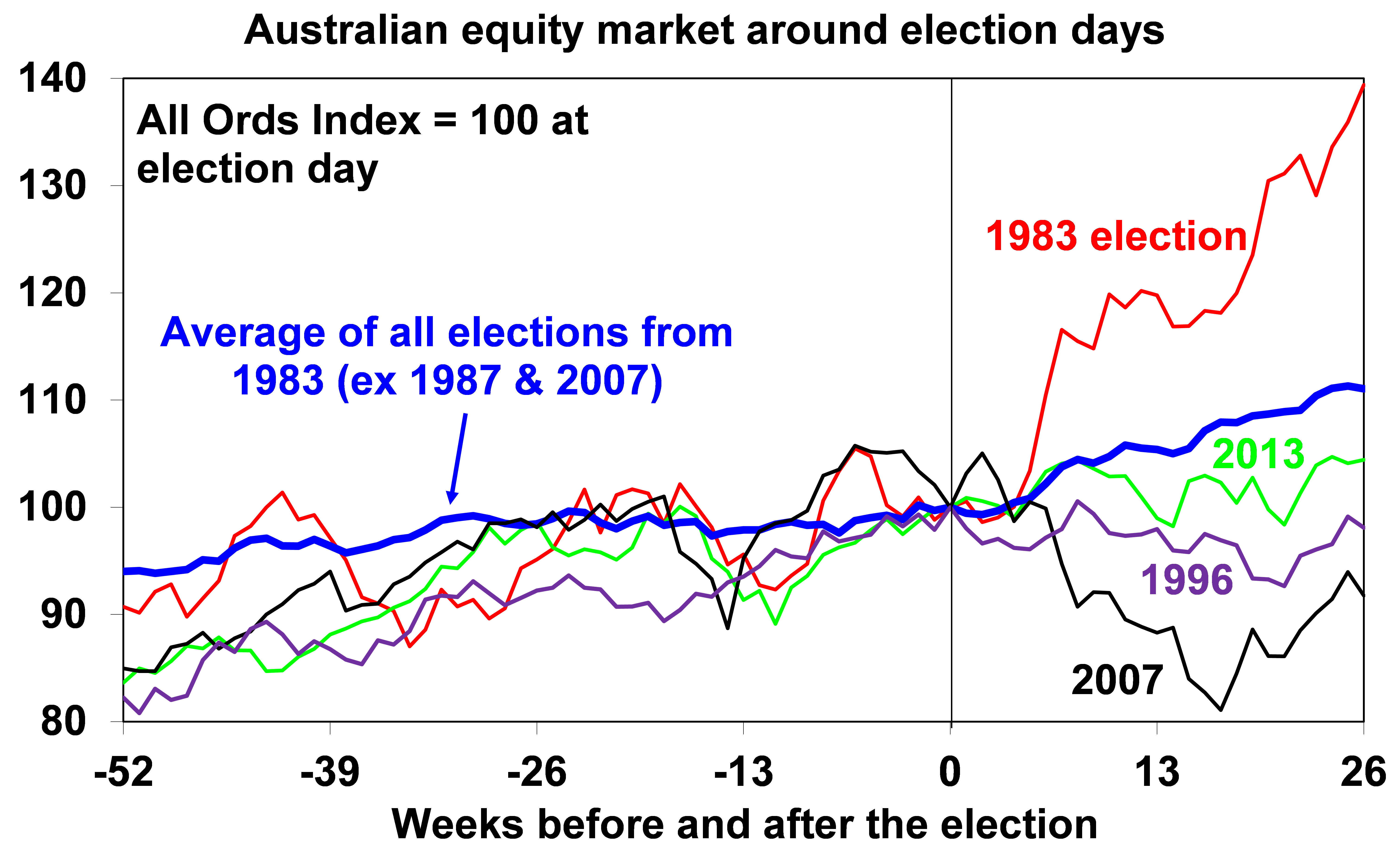 Chart of equity market around election day