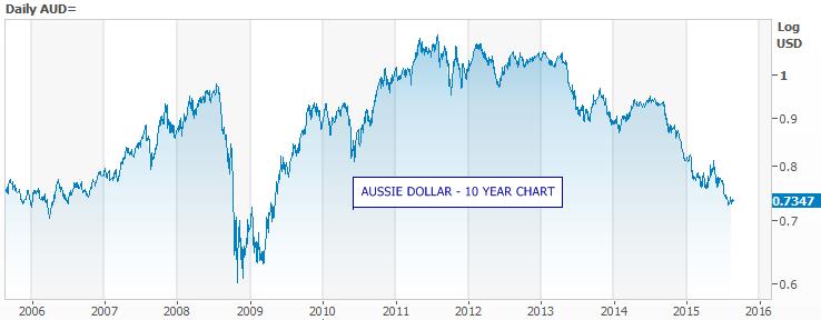 Australian dollar s warning signals asx