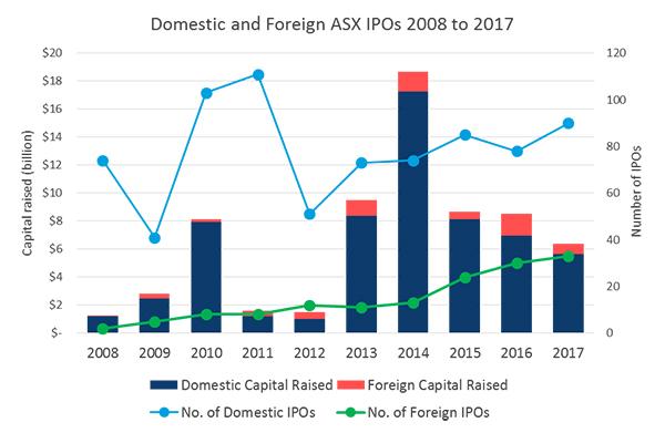 Posnett ASX IPO Chart