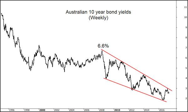 Aus 10 year bond yields