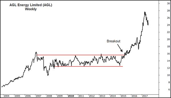 Radge AGL Chart