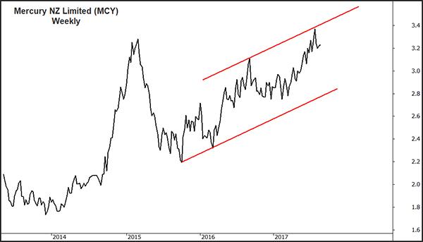 Radge MCY Chart