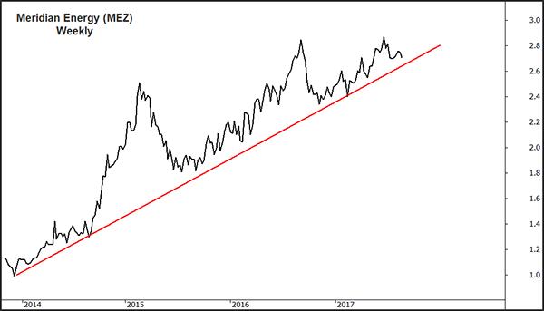 Radge MEZ Chart