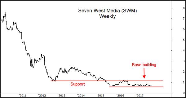 SWM Chart
