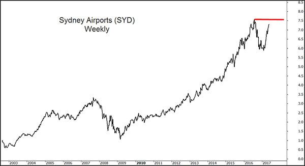 Sydney Airports Chart