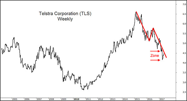 Telstra chart