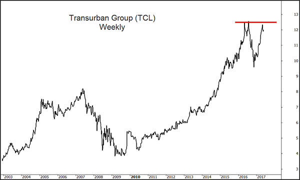 Transurban chart