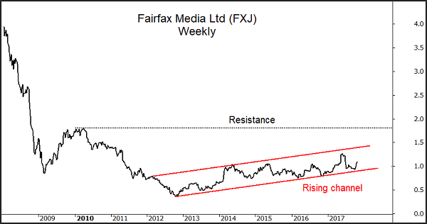 FXJ Chart
