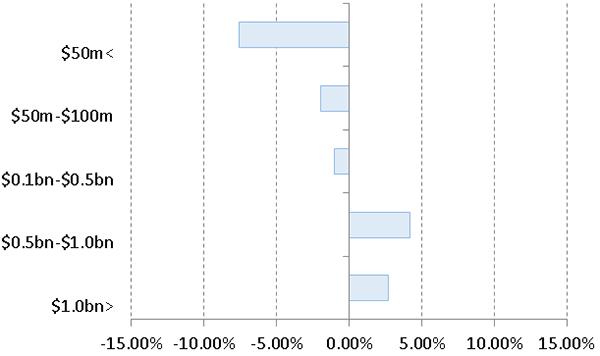 Spraggett LIC capitalisation chart