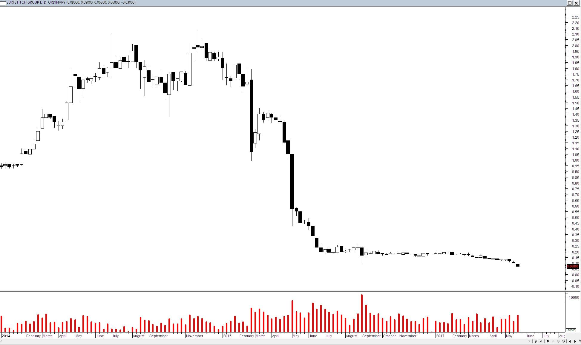 Tate - Surf Stitch price chart
