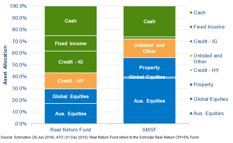 Chart Schoders real return fund vs SMSF