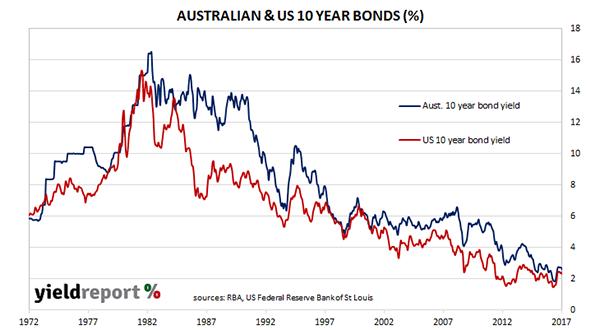 Wilson AUS vs US 10 year bond chart