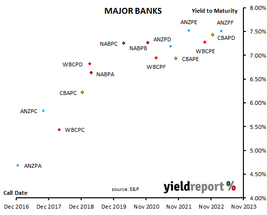 Chart yield v term banks
