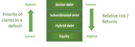 Diagram of capital structure