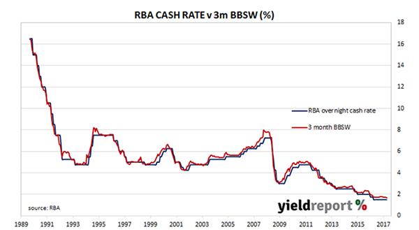 Wilson RBA Cash rate vs 3 month BBSW