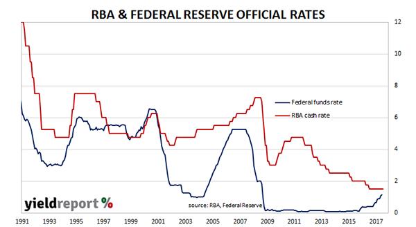 Wilson RBZ vs FED chart