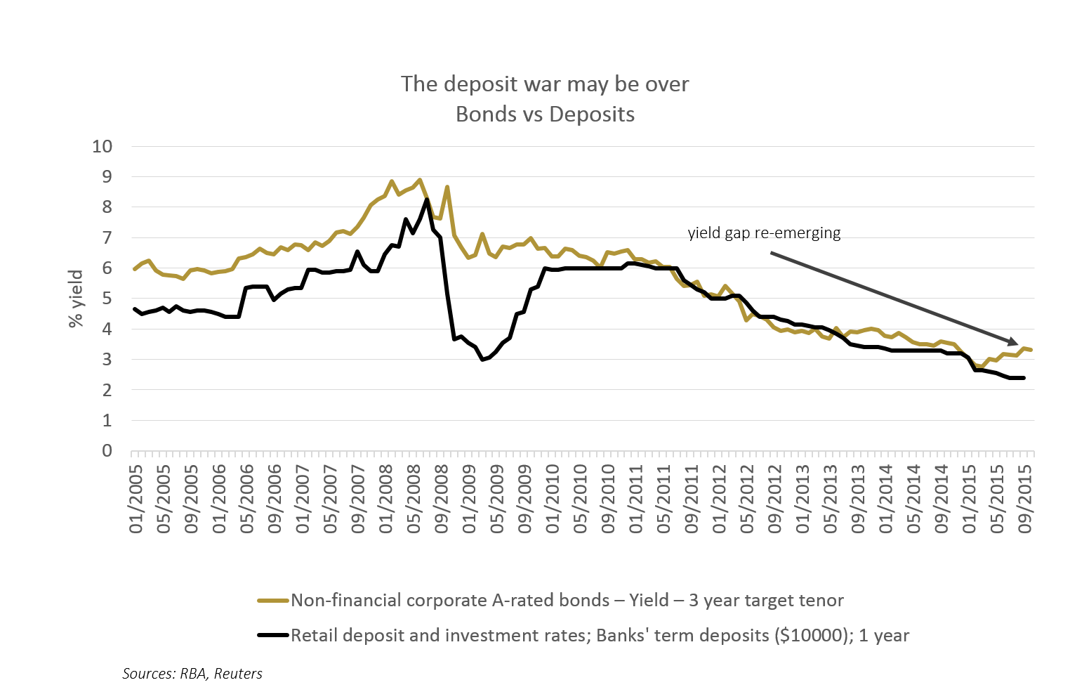 Chart 1: The deposit war may be over