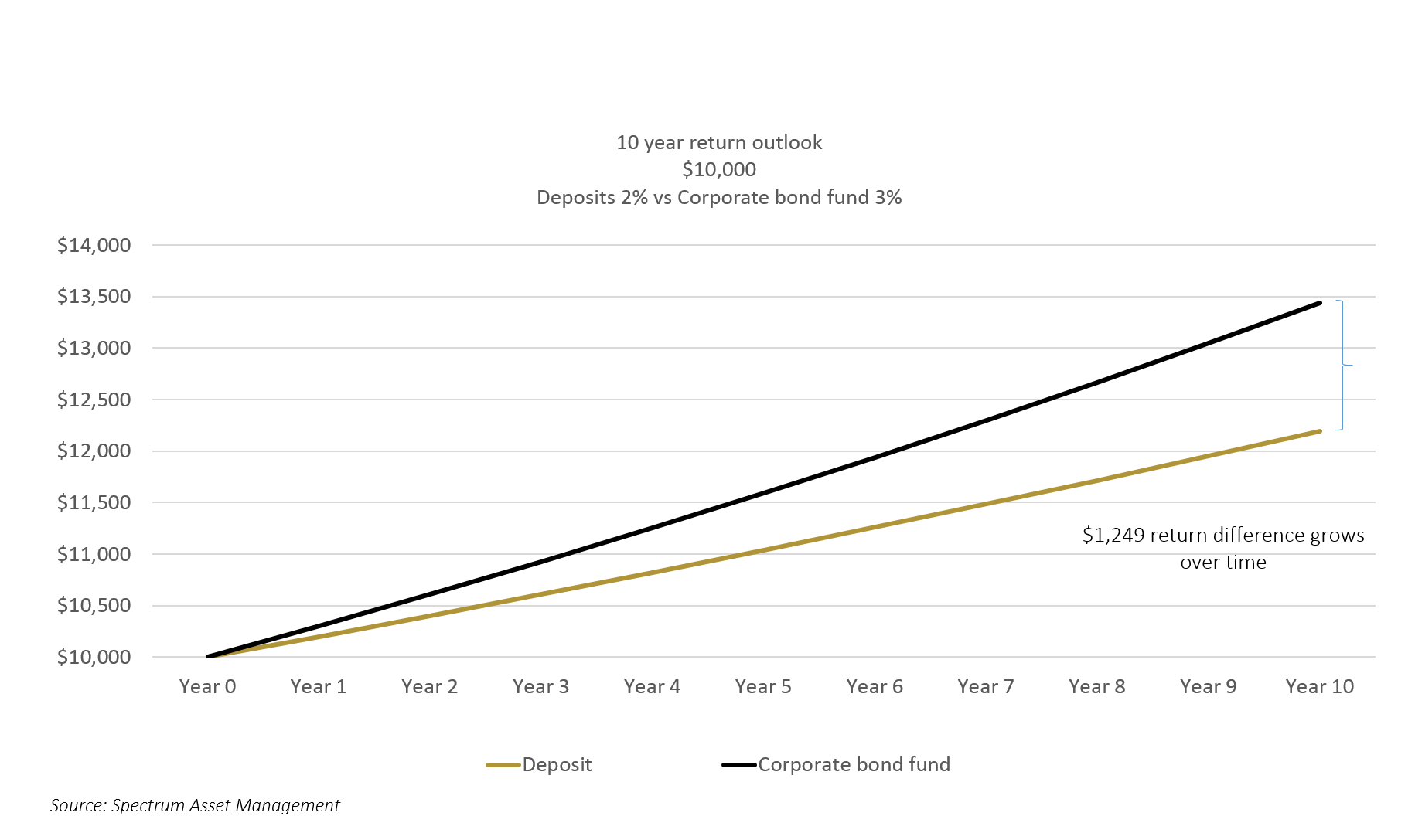 Chart 5: Growth of $10,000 - corporate bonds v deposits