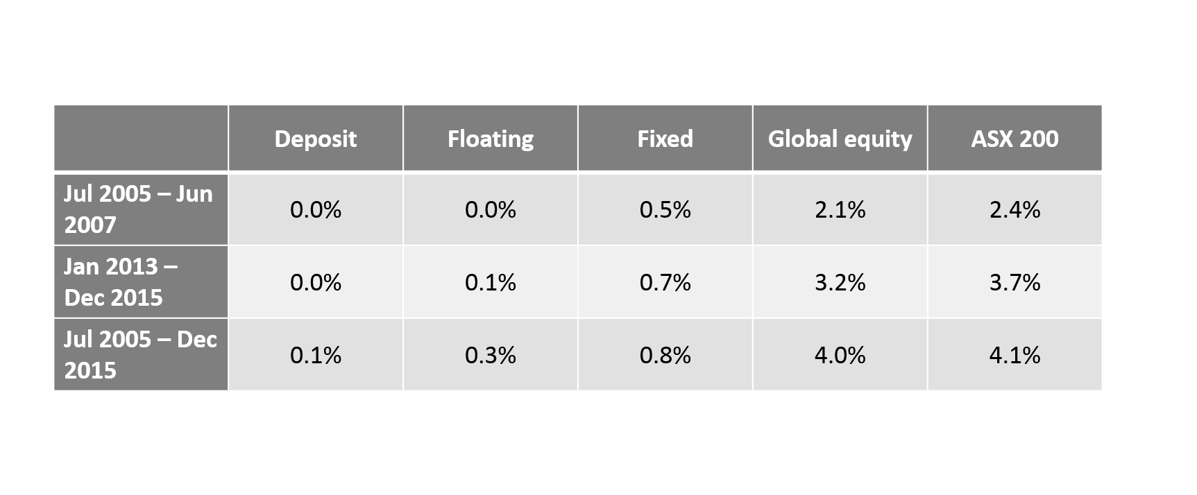 Chart 5: Volatility of monthly returns (SDEV)*