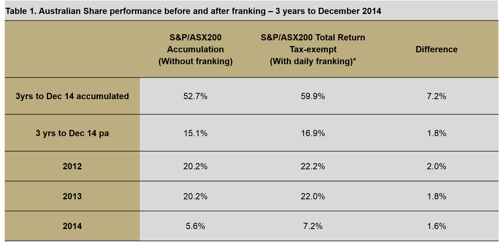 Table 1: Australian Share performance before and after franking – 3 years to December 2014