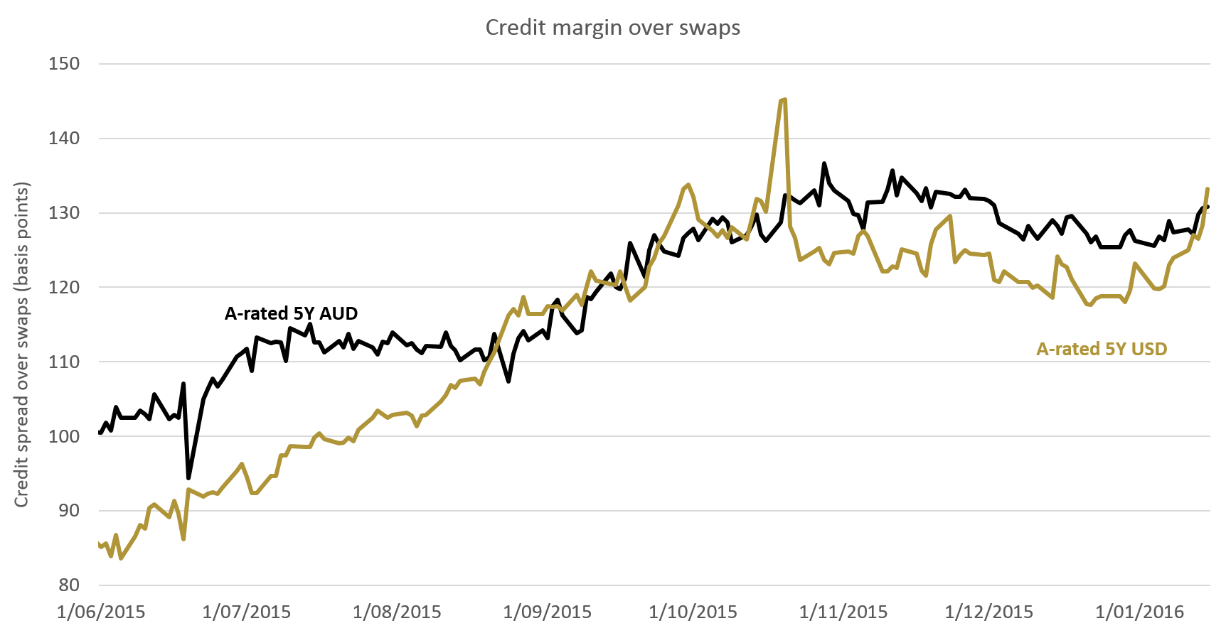 Chart 2: USD and AUD credit spreads widen in 2H15*