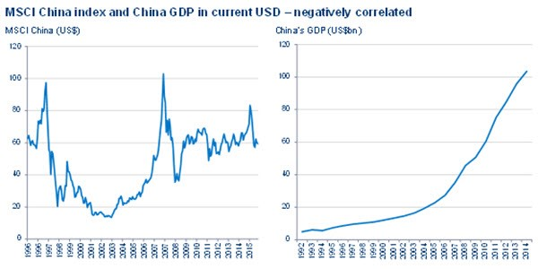 Chart 3: Maybe a 'new' China economic model will lead to better stockmarkets