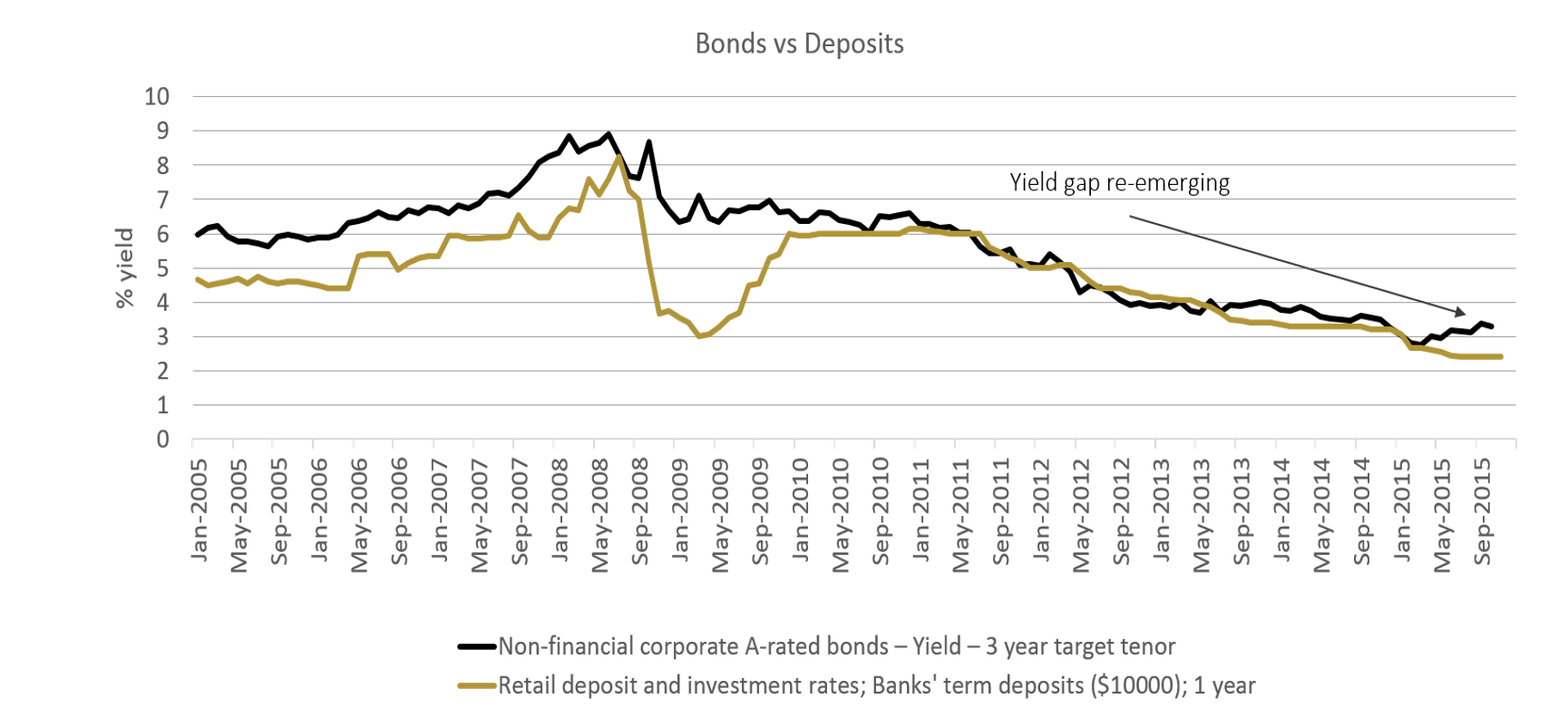 "Chart 3: Yield premium returning to ""normal"""