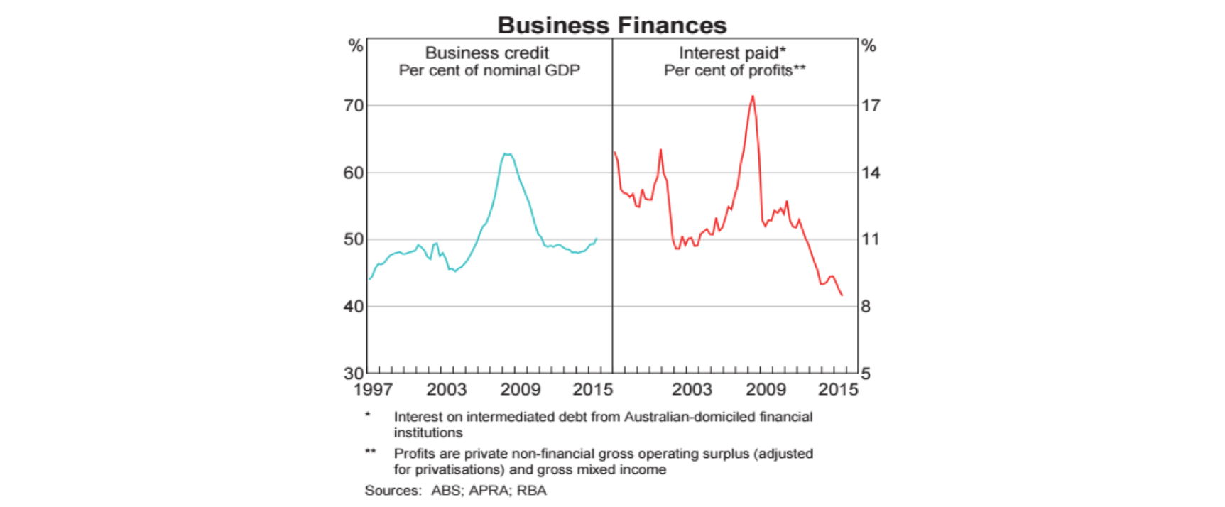 Chart 6: Business finances*