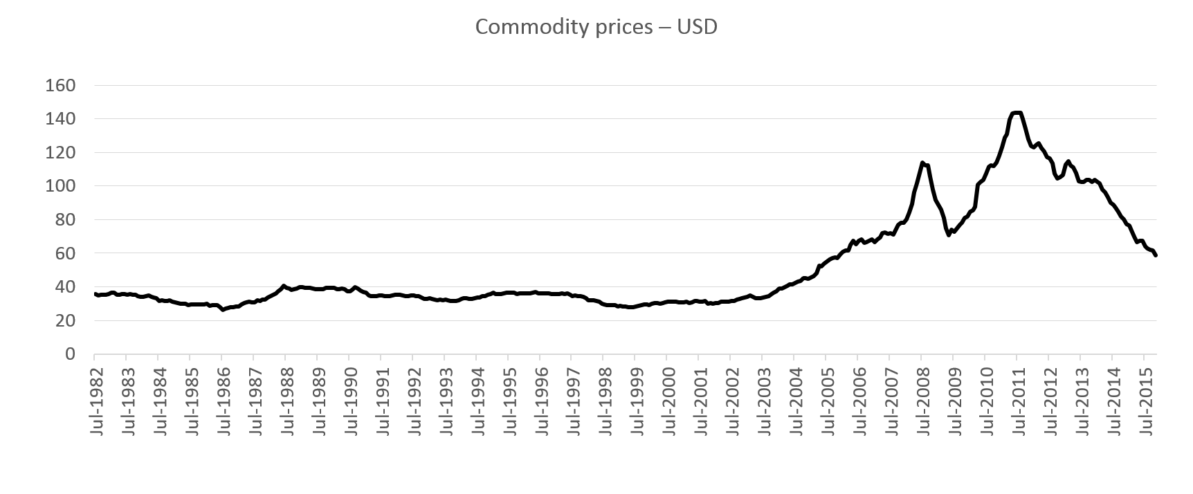 Chart 7: Falling commodity prices causing financial stress*