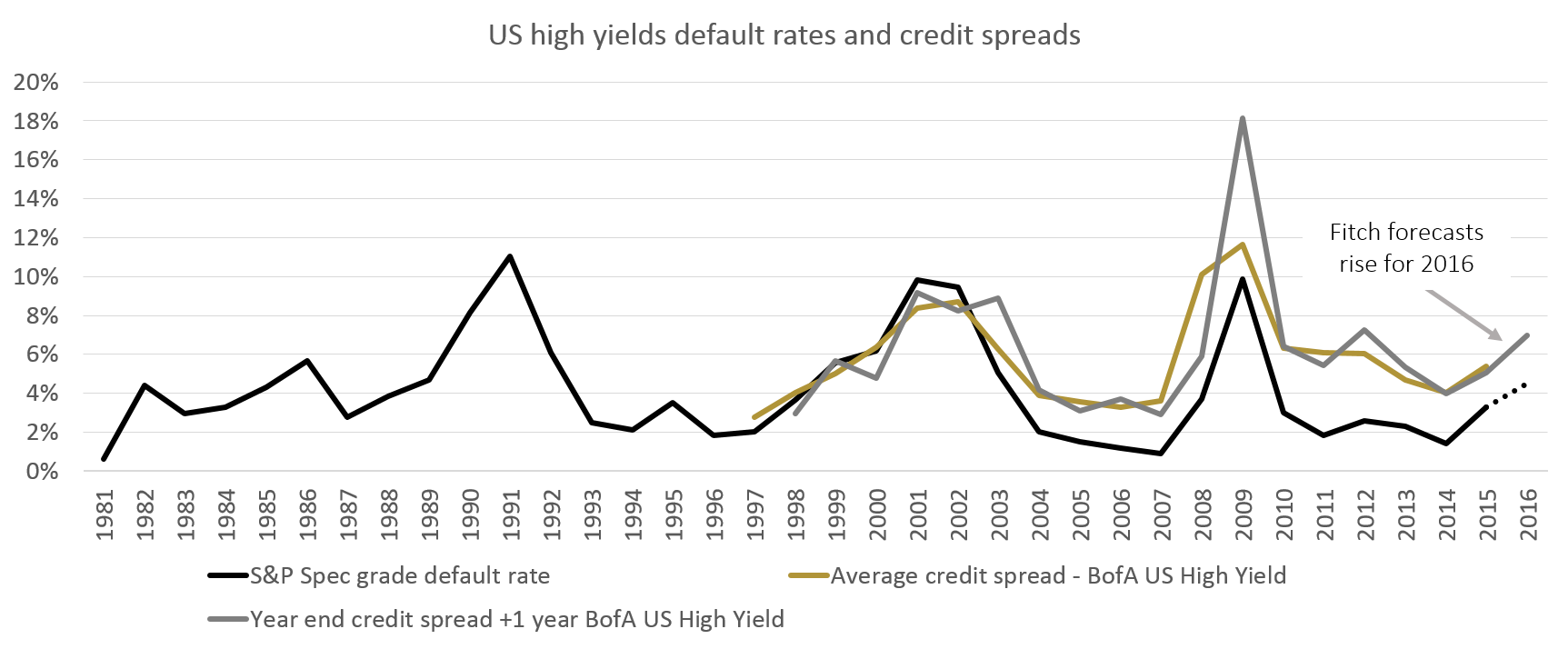 Chart 8: Rising defaults, rising spreads*