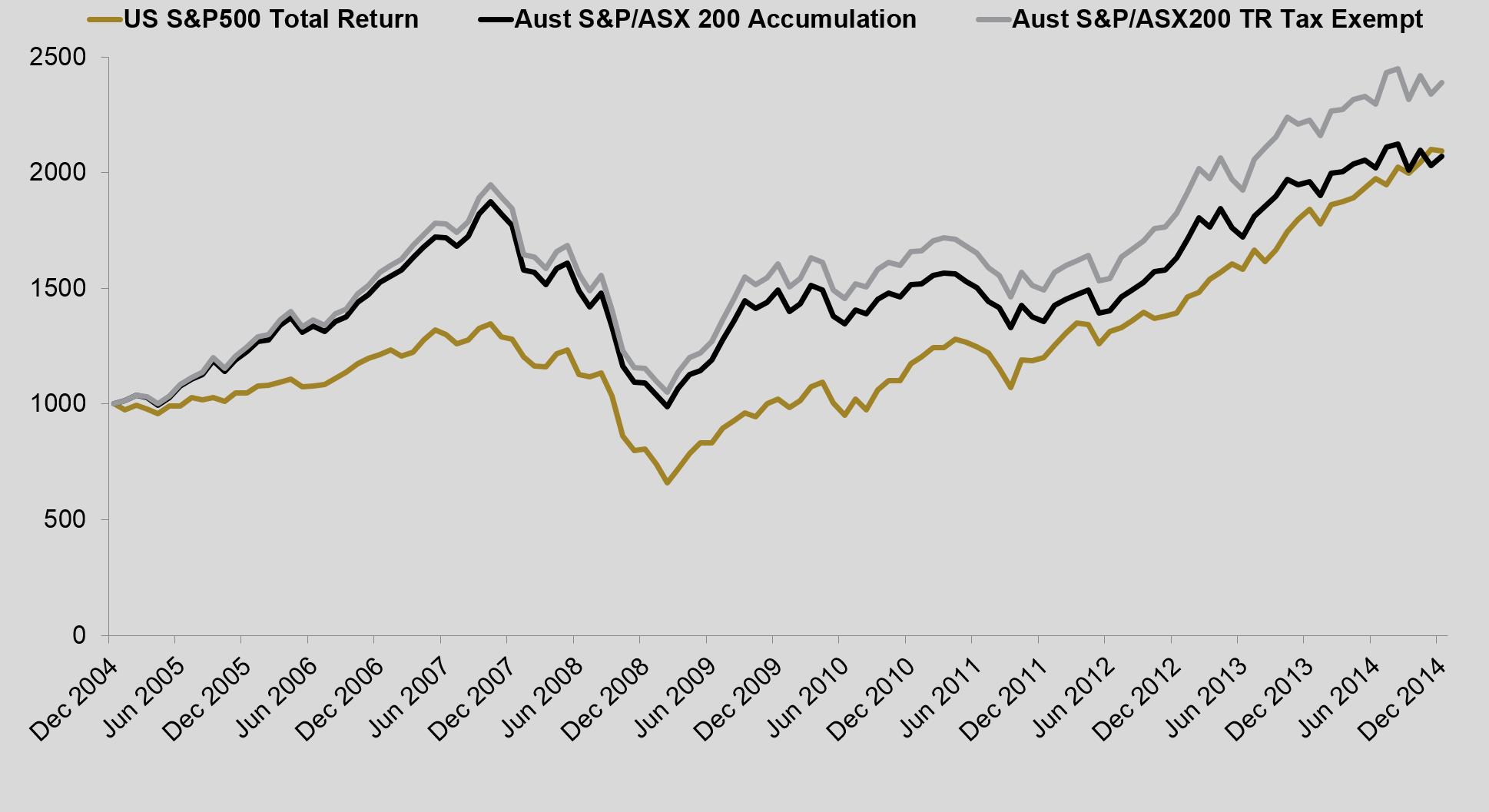 Figure 3. S&P500 versus S&P/ASX200Total Returns over 10 years to 31 Dec 2014