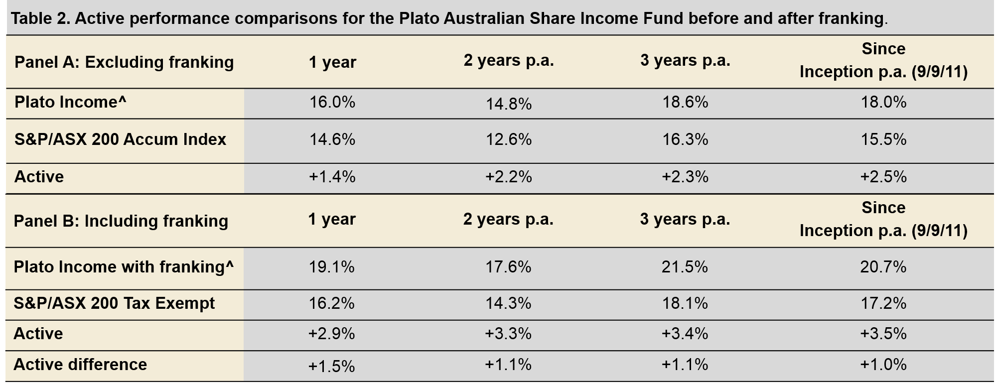 Table 3: Comparing fund returns*